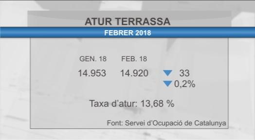 33 persones surten de les llistes de l'atur a Terrassa durant el mes de febrer