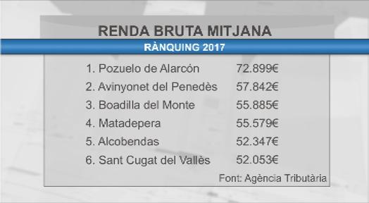 Avinyonet del Penedès supera Matadepera com el municipi català amb més renda per càpita