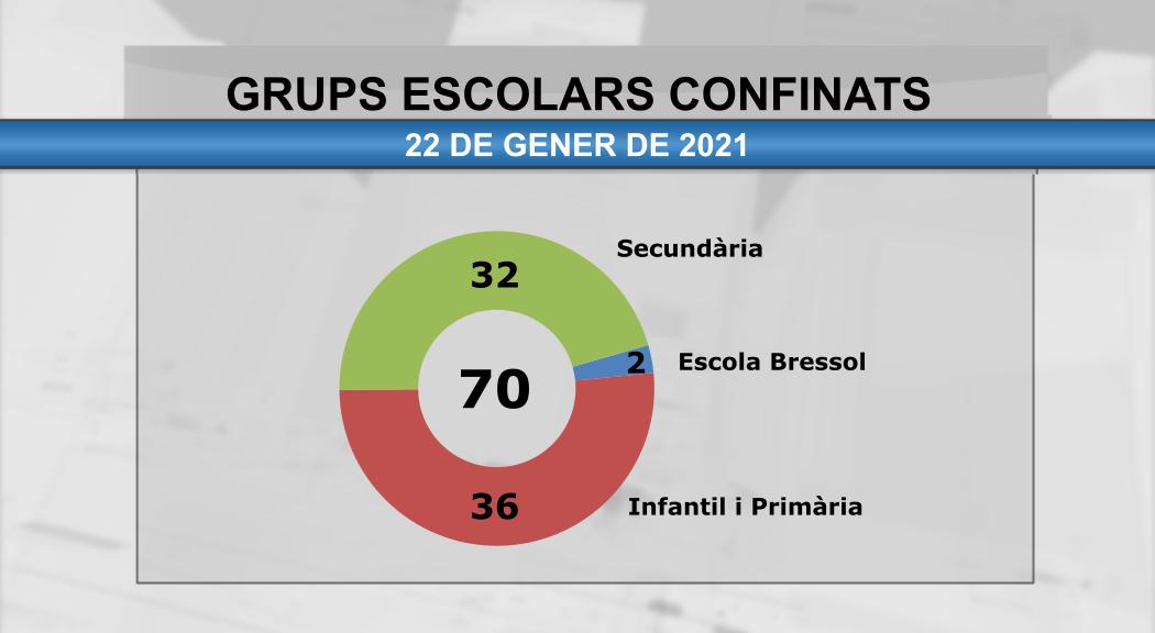 El nombre de grups confinats baixa a 70 després d'acabar les primeres quarantenes de l'any
