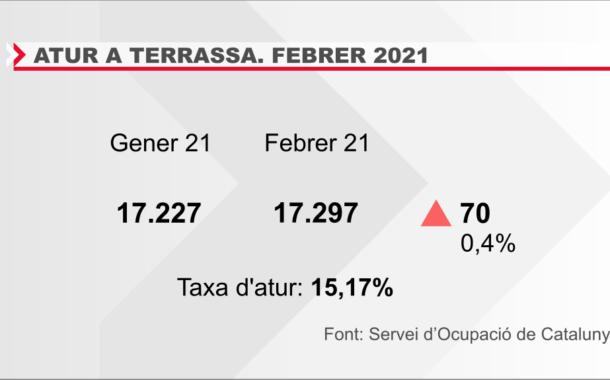 El febrer es tanca a Terrassa amb 17.297 persones sense feina, setanta més que al gener